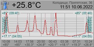 Онлайн температура